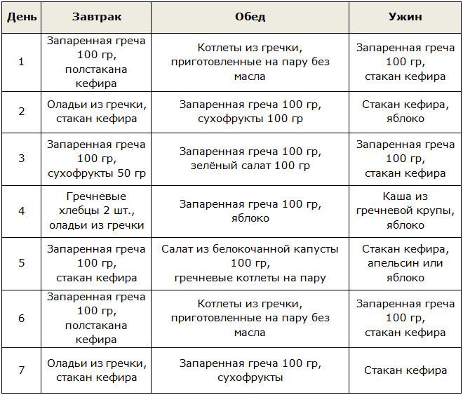 Рецепт гречневой диеты для похудения отзывы