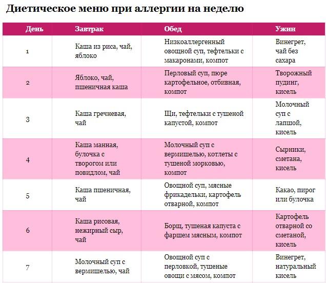 Гипоаллергенная Диета 6. Базовые правила гипоаллергенной диеты для взрослых и детей. Меню гипоаллергенной диеты